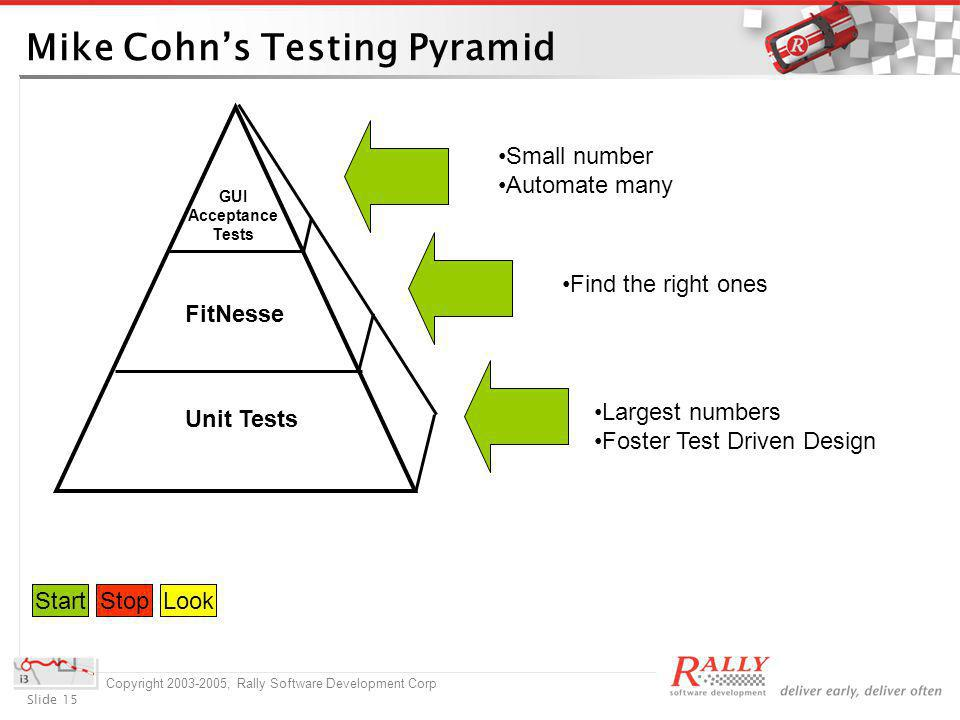Slide 15 Copyright 2003-2005, Rally Software Development Corp Mike Cohns Testing Pyramid GUI Acceptance Tests FitNesse Unit Tests Small number Automate many Find the right ones Largest numbers Foster Test Driven Design StartStop StartStopLook