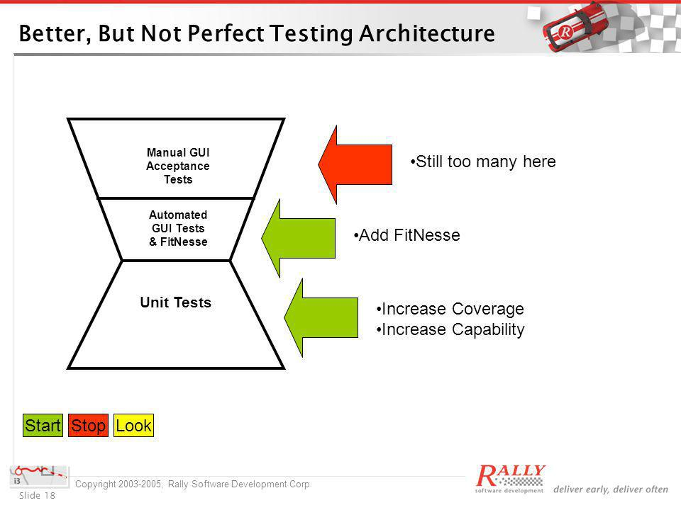 Slide 18 Copyright 2003-2005, Rally Software Development Corp Better, But Not Perfect Testing Architecture Unit Tests Manual GUI Acceptance Tests Automated GUI Tests & FitNesse Still too many here Add FitNesse Increase Coverage Increase Capability StartStopLook