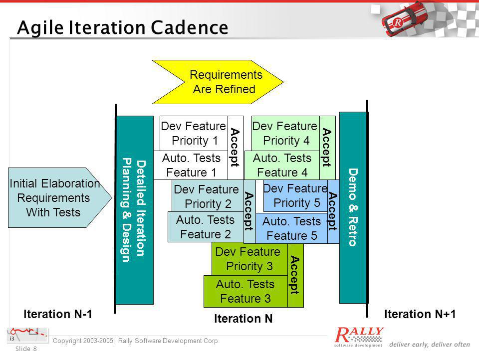 Slide 8 Copyright 2003-2005, Rally Software Development Corp Agile Iteration Cadence Demo & Retro Iteration N Iteration N+1Iteration N-1 Detailed Iteration Planning & Design Dev Feature Priority 1 Auto.