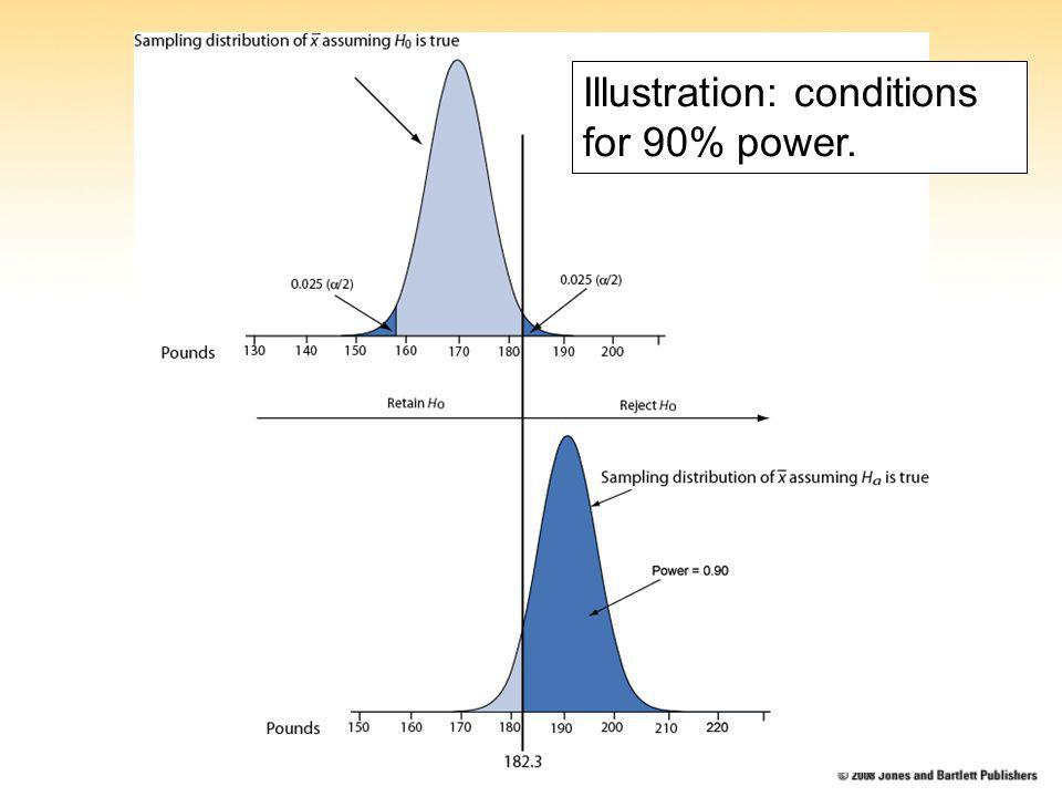 Illustration: conditions for 90% power.