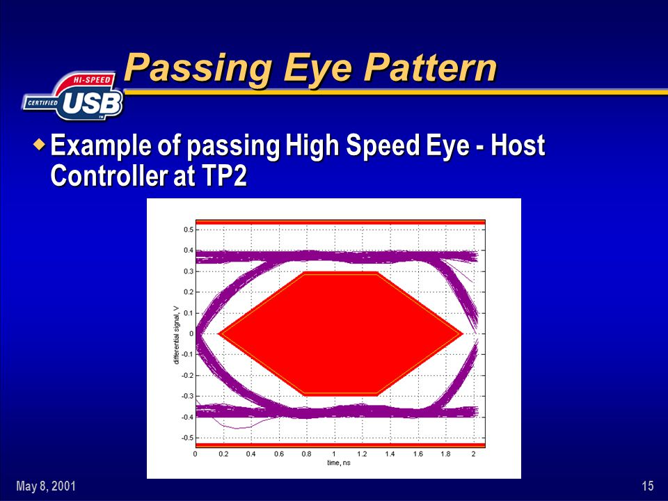 May 8, 200115 Passing Eye Pattern w Example of passing High Speed Eye - Host Controller at TP2