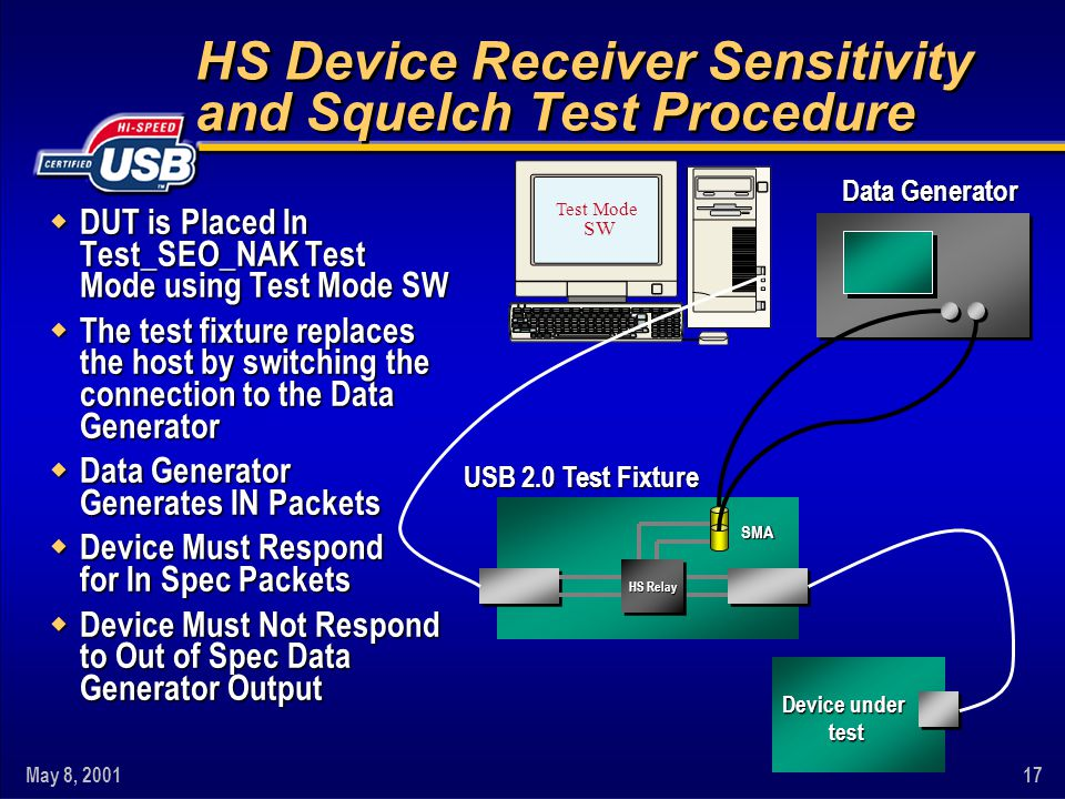 May 8, 200117 HS Device Receiver Sensitivity and Squelch Test Procedure w DUT is Placed In Test_SEO_NAK Test Mode using Test Mode SW w The test fixture replaces the host by switching the connection to the Data Generator w Data Generator Generates IN Packets w Device Must Respond for In Spec Packets w Device Must Not Respond to Out of Spec Data Generator Output Data Generator Test Mode SW USB 2.0 Test Fixture HS Relay Device under test test SMA