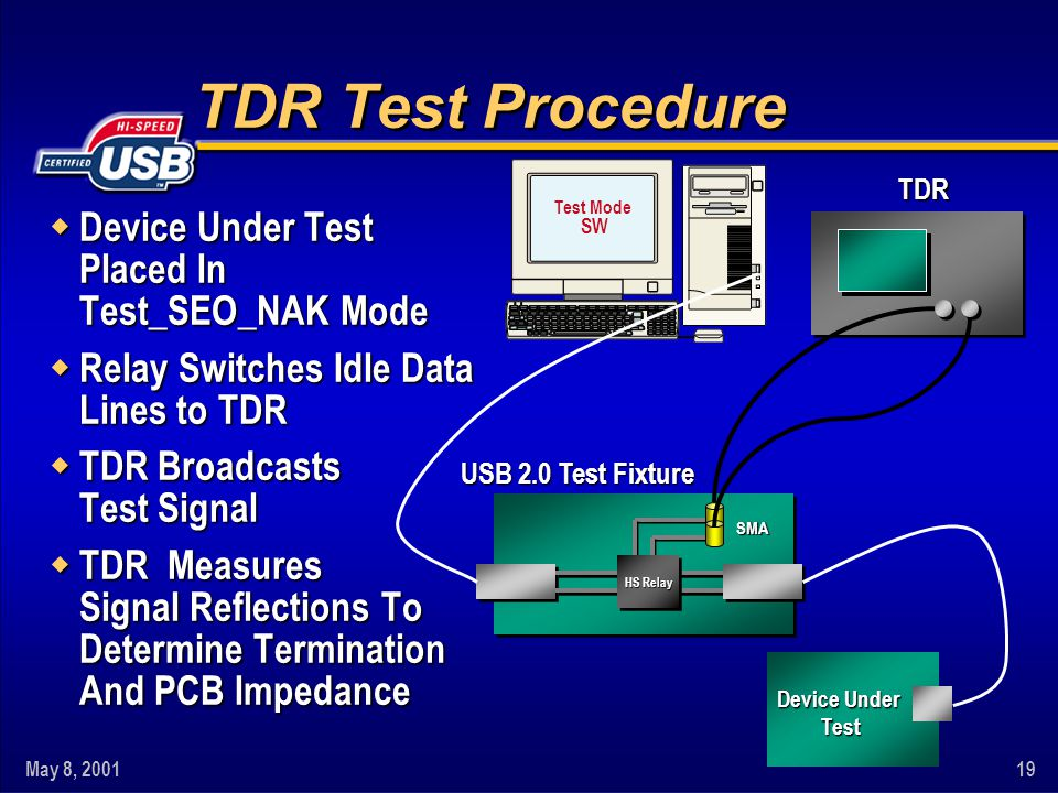 May 8, 200119 TDR Test Procedure w Device Under Test Placed In Test_SEO_NAK Mode w Relay Switches Idle Data Lines to TDR w TDR Broadcasts Test Signal w TDR Measures Signal Reflections To Determine Termination And PCB Impedance TDR Test Mode SW USB 2.0 Test Fixture HS Relay Device Under Test Test SMA