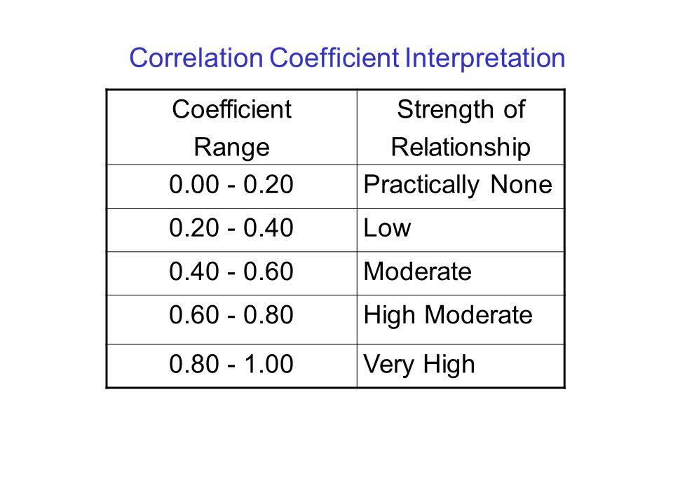 Correlation Coefficient Interpretation Coefficient Range Strength of Relationship 0.00 - 0.20Practically None 0.20 - 0.40Low 0.40 - 0.60Moderate 0.60