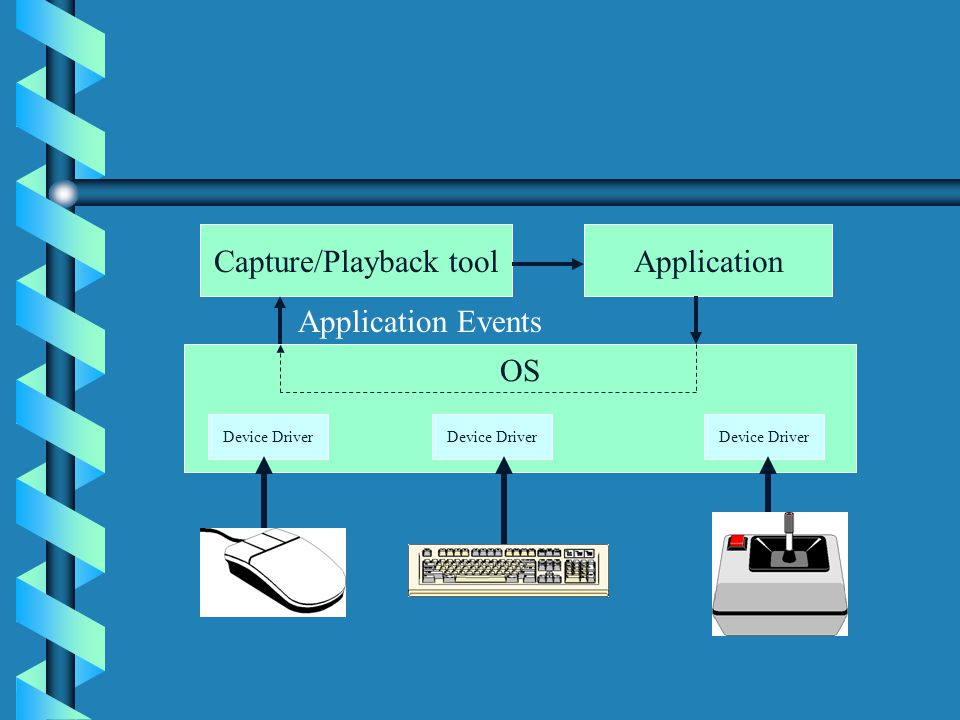OS Device Driver Capture/Playback toolApplication Application Events