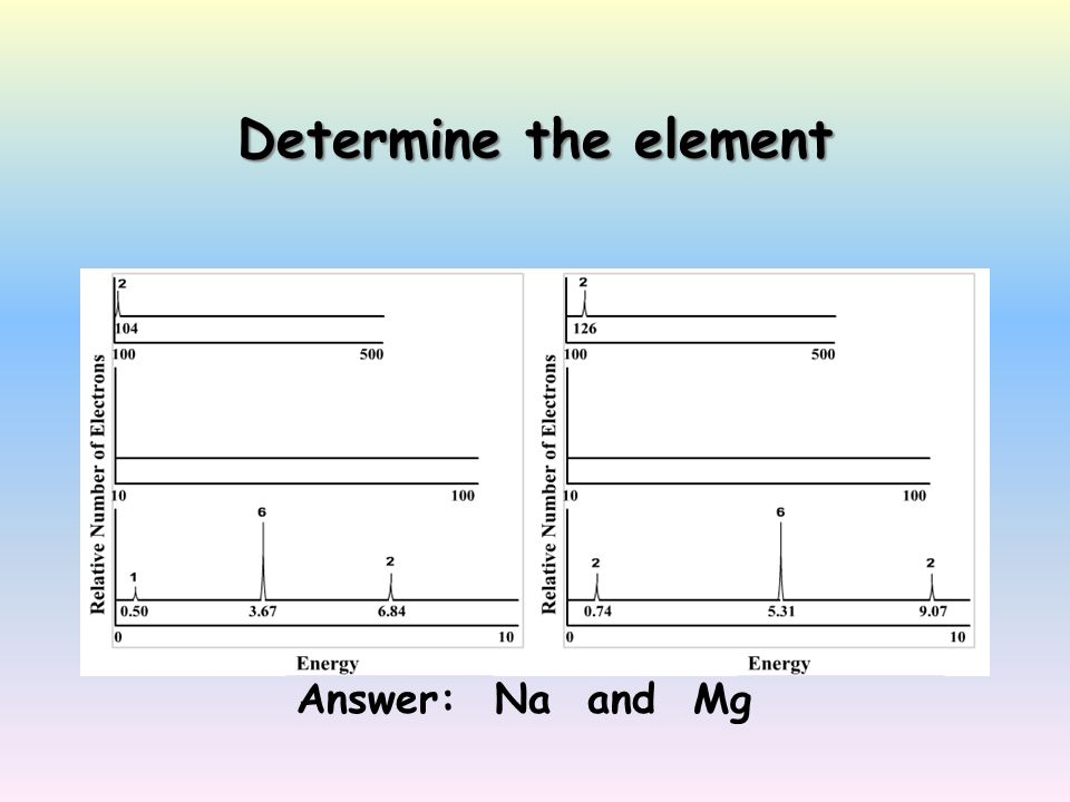 Determine the element Answer: Na and Mg