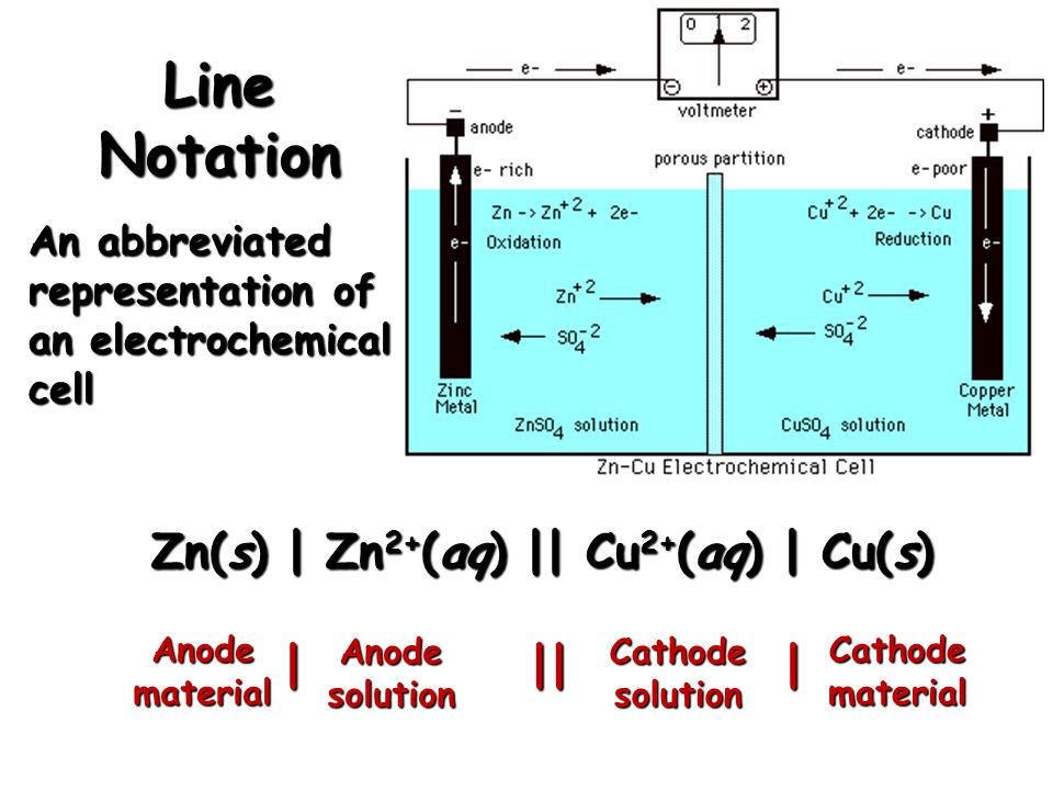 Line Notation Zn(s) | Zn 2+ (aq) || Cu 2+ (aq) | Cu(s) An abbreviated representation of an electrochemical cell Anodesolution Anodematerial Cathodesol