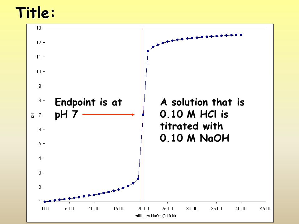 Title: A solution that is 0.10 M HCl is titrated with 0.10 M NaOH Endpoint is at pH 7