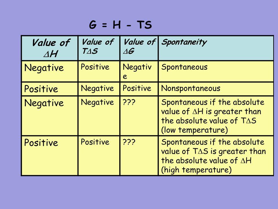 Spontaneity, Entropy and Free Energy G = H - TS