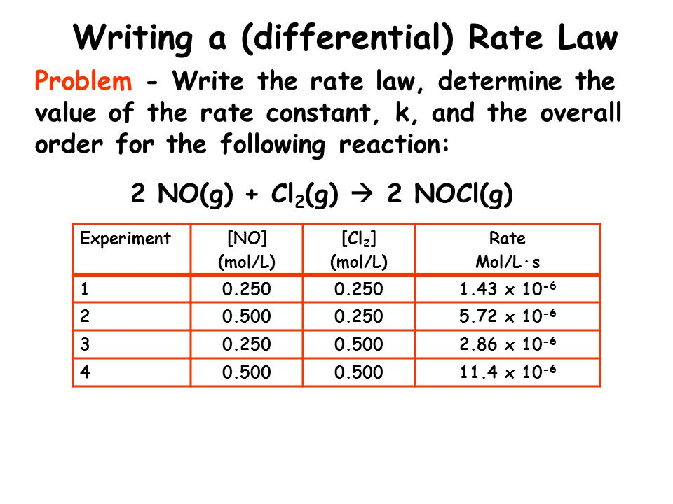 Writing a (differential) Rate Law 2 NO(g) + Cl 2 (g) 2 NOCl(g) Problem - Write the rate law, determine the value of the rate constant, k, and the over
