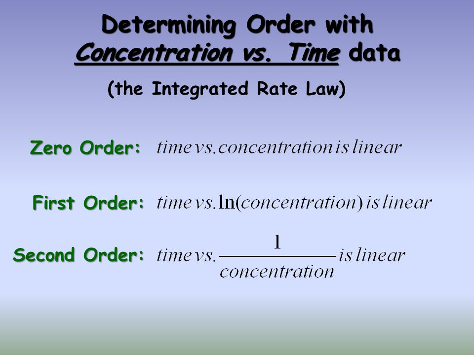 Determining Order with Concentration vs. Time data (the Integrated Rate Law) Zero Order: First Order: Second Order: