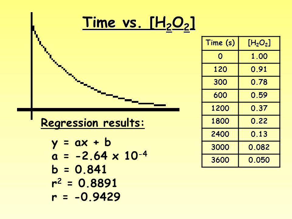 Time vs. [H 2 O 2 ] Time (s) [H 2 O 2 ] 01.00 1200.91 3000.78 6000.59 12000.37 18000.22 24000.13 30000.082 36000.050 y = ax + b a = -2.64 x 10 -4 b =