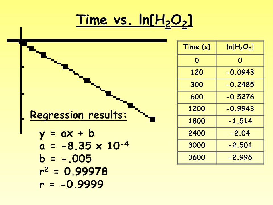 Time vs. ln[H 2 O 2 ] Time (s) ln[H 2 O 2 ] 00 120-0.0943 300-0.2485 600-0.5276 1200-0.9943 1800-1.514 2400-2.04 3000-2.501 3600-2.996 Regression resu