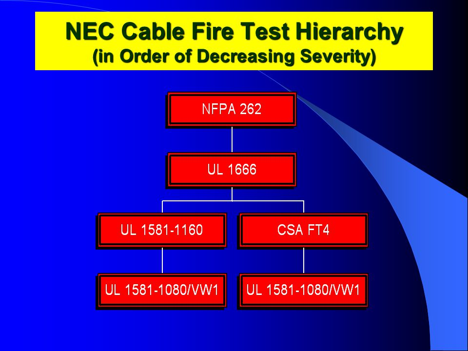 NEC Cable Fire Test Hierarchy (in Order of Decreasing Severity)