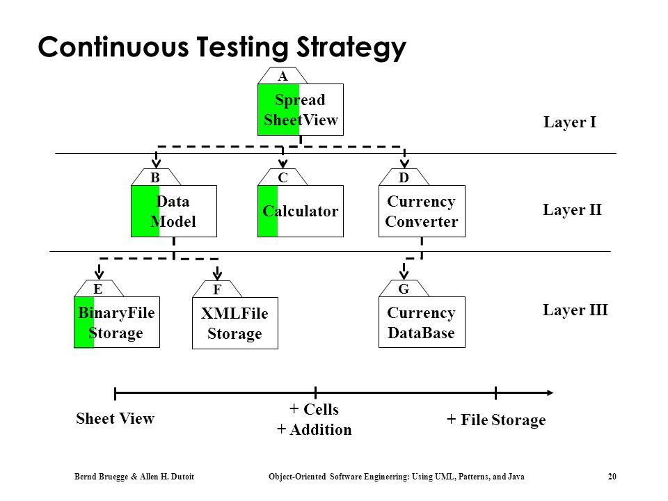 Bernd Bruegge & Allen H. Dutoit Object-Oriented Software Engineering: Using UML, Patterns, and Java 20 Spread SheetView BinaryFile Storage Data Model