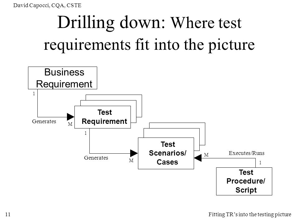 David Capocci, CQA, CSTE 11 Drilling down: Where test requirements fit into the picture Business Requirement Test Requirement Test Scenarios/ Cases Te