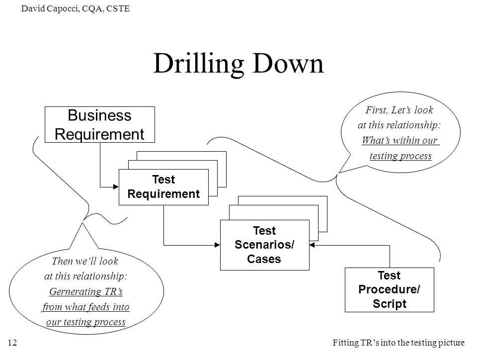 David Capocci, CQA, CSTE 12 Drilling Down Business Requirement Test Requirement Test Scenarios/ Cases Test Procedure/ Script Fitting TRs into the test