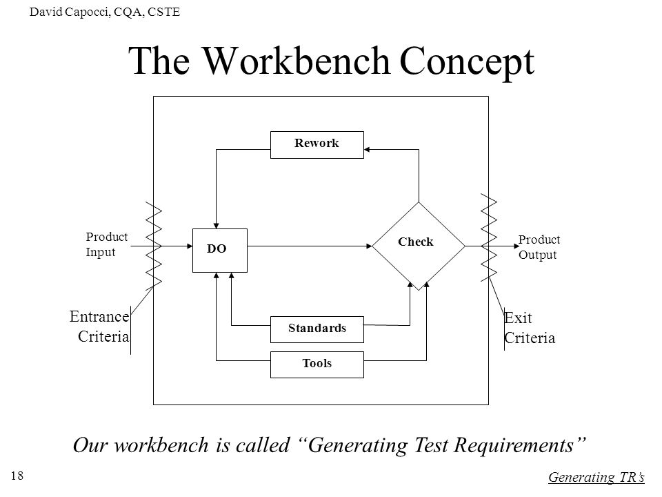 David Capocci, CQA, CSTE 18 The Workbench Concept DO Check Standards Tools Rework Entrance Criteria Exit Criteria Product Input Product Output Generat