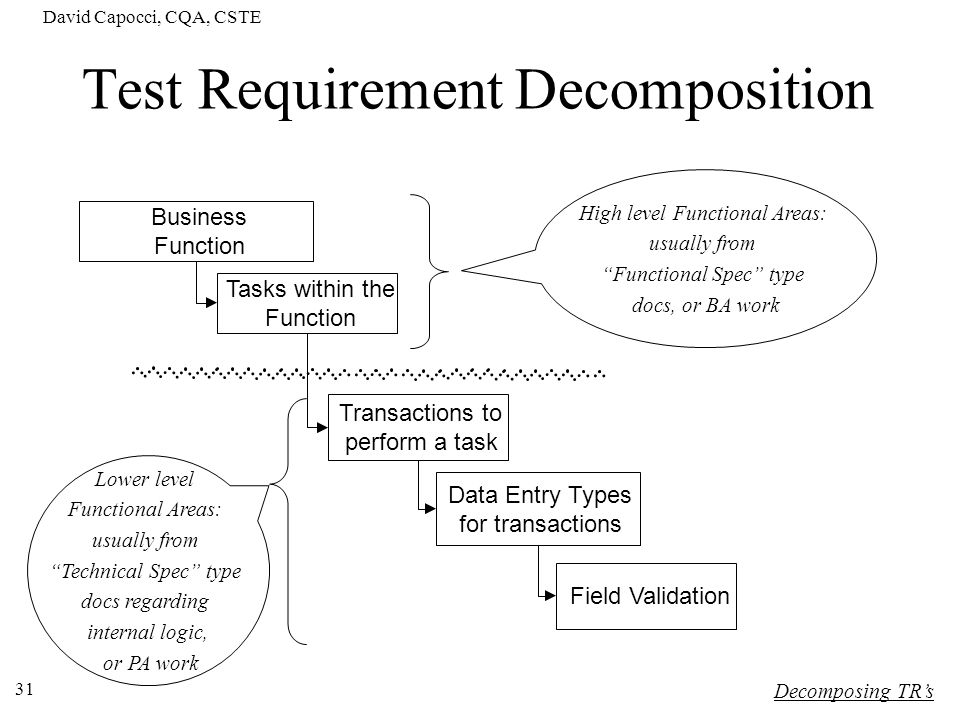 David Capocci, CQA, CSTE 31 Test Requirement Decomposition Business Function Tasks within the Function Data Entry Types for transactions Transactions