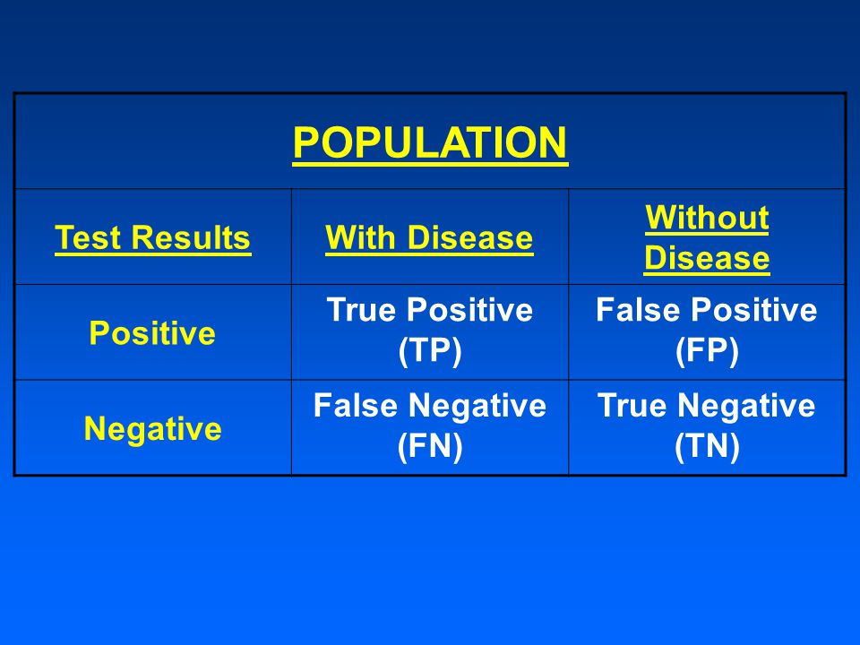 POPULATION Test ResultsWith Disease Without Disease Positive True Positive (TP) False Positive (FP) Negative False Negative (FN) True Negative (TN)