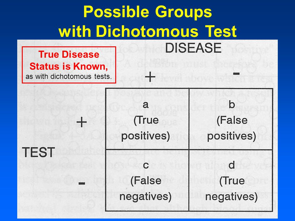 Possible Groups with Dichotomous Test True Disease Status is Known, as with dichotomous tests.