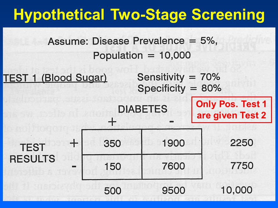Hypothetical Two-Stage Screening Only Pos. Test 1 are given Test 2