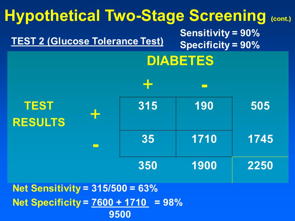Hypothetical Two-Stage Screening (cont.) TEST 2 (Glucose Tolerance Test) Sensitivity = 90% Specificity = 90% DIABETES +- TEST RESULTS Net Sensitivity = 315/500 = 63% Net Specificity = = 98% 9500