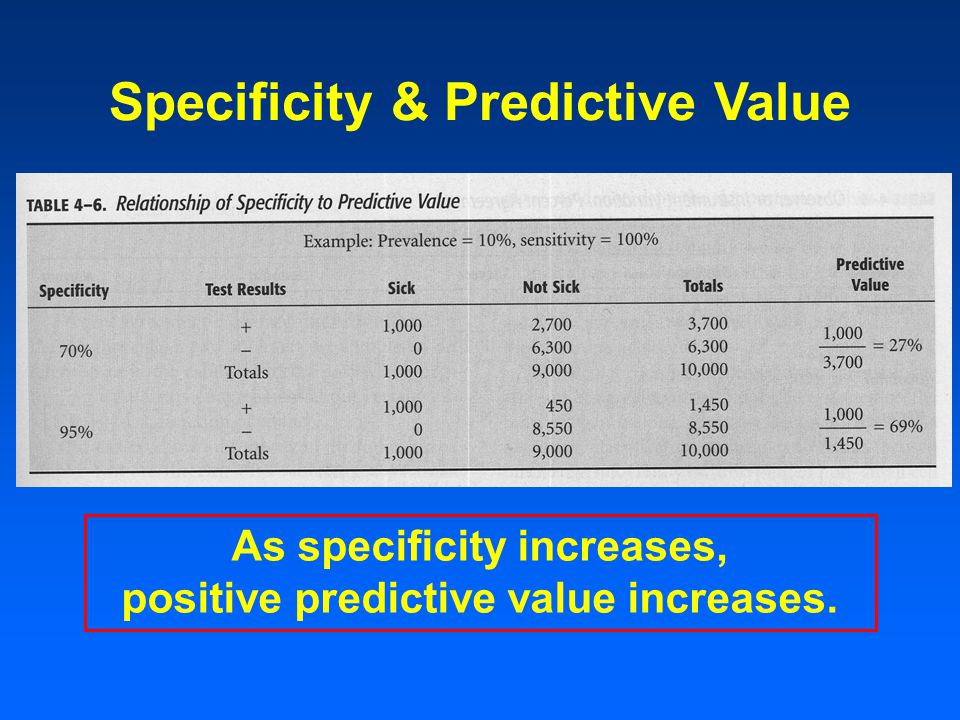 Specificity & Predictive Value As specificity increases, positive predictive value increases.