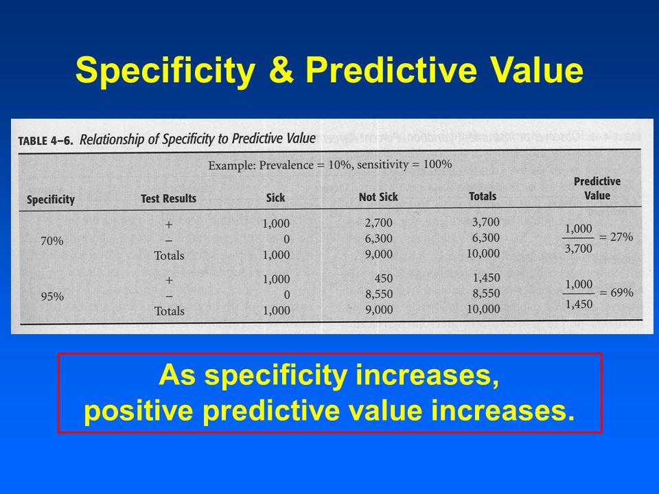 Specificity & Predictive Value As specificity increases, positive predictive value increases.