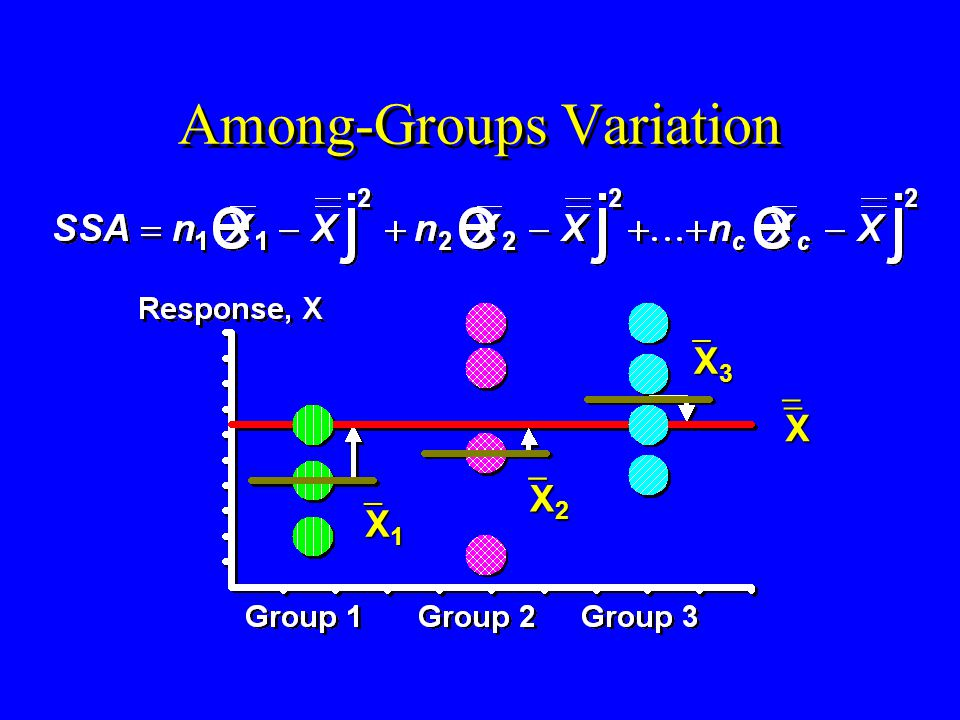 Among-Groups Variation X X 3 X 3 X 2 X 2 X 1 X 1