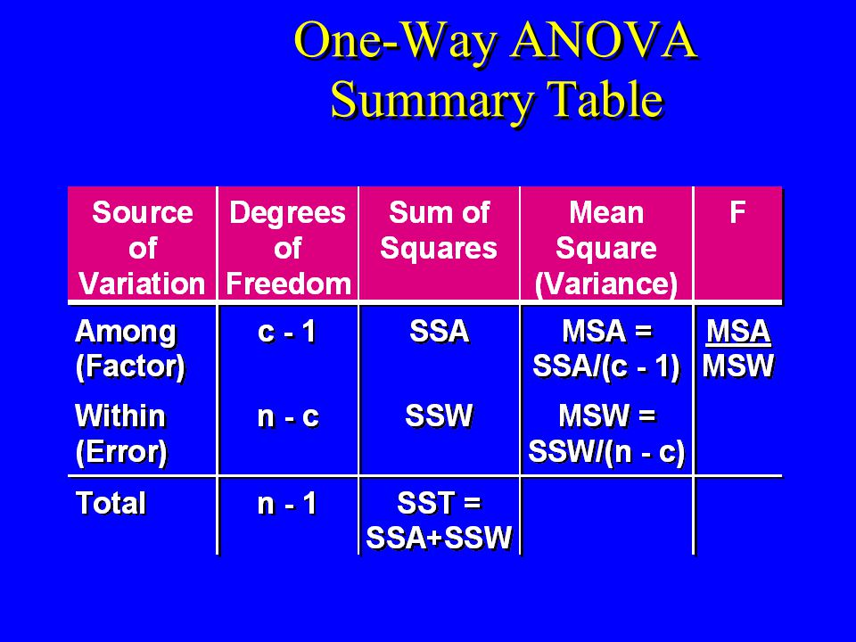 One-Way ANOVA Summary Table