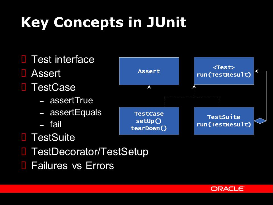 Key Concepts in JUnit Test interface Assert TestCase – assertTrue – assertEquals – fail TestSuite TestDecorator/TestSetup Failures vs Errors run(TestResult) TestCase setUp() tearDown() TestSuite run(TestResult) Assert