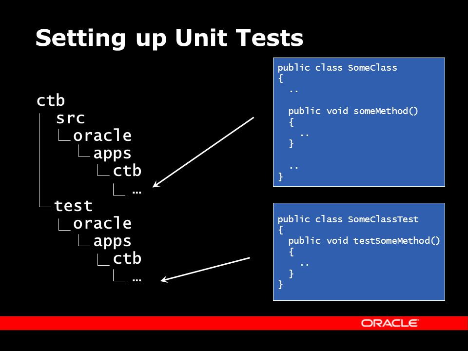 Setting up Unit Tests ctb src oracle apps ctb … test oracle apps ctb … public class SomeClass {..