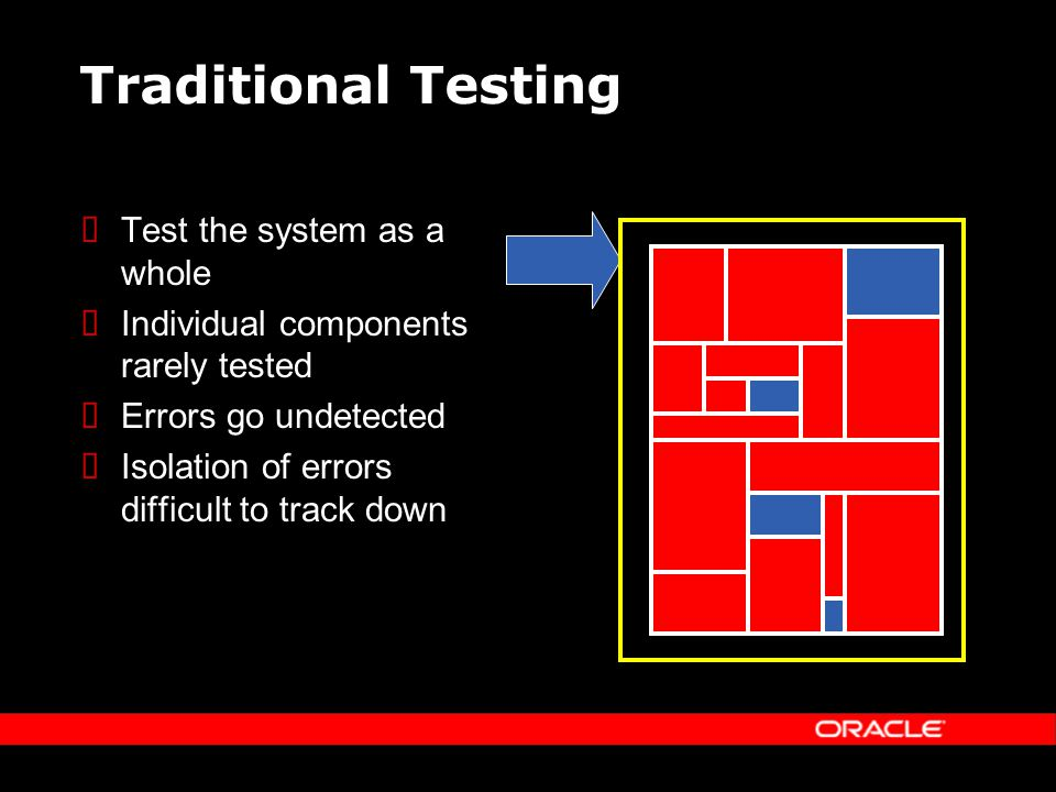 Traditional Testing Test the system as a whole Individual components rarely tested Errors go undetected Isolation of errors difficult to track down