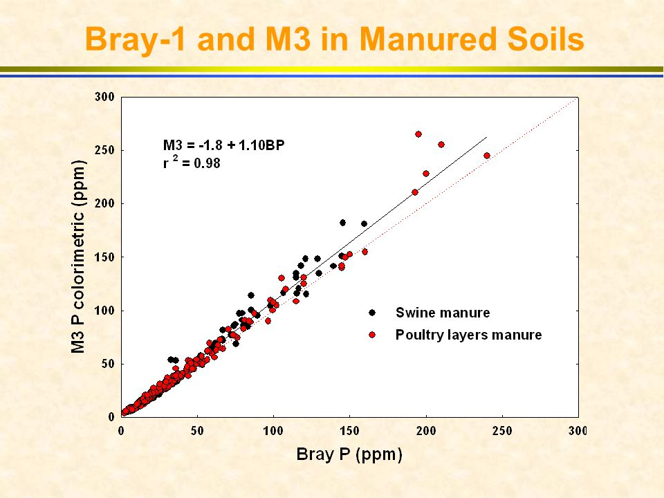 Bray-1 and M3 in Manured Soils