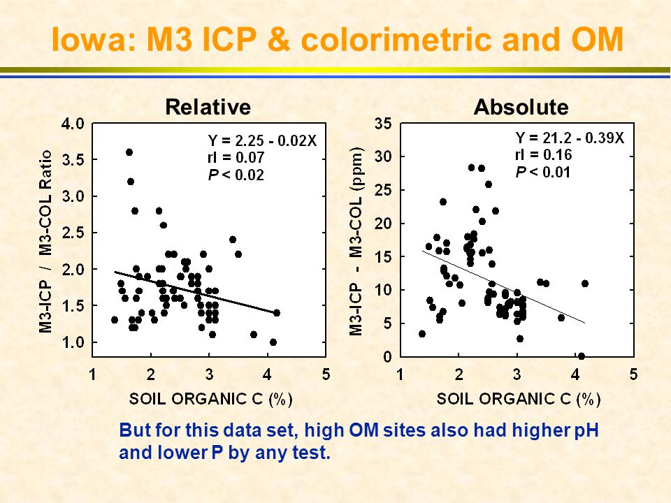 Iowa: M3 ICP & colorimetric and OM Relative Absolute But for this data set, high OM sites also had higher pH and lower P by any test.