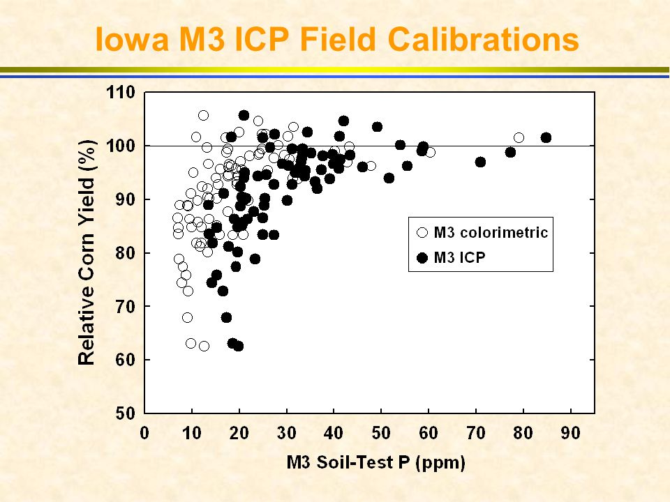 Iowa M3 ICP Field Calibrations