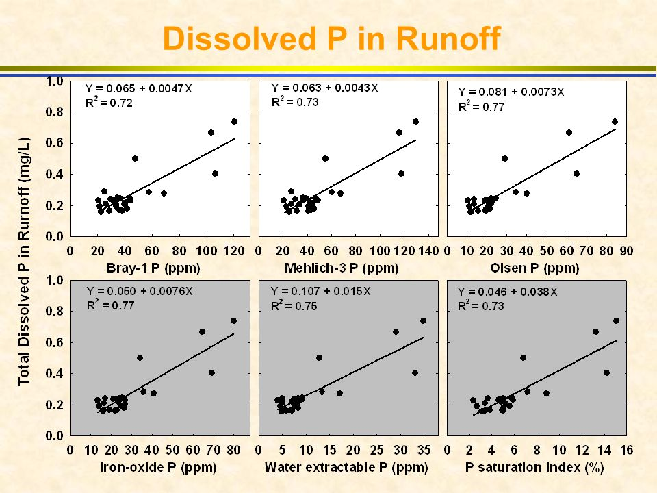 Dissolved P in Runoff
