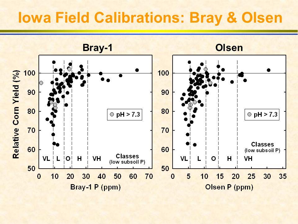 M3-ICP vs M3-Colorimetric or Bray