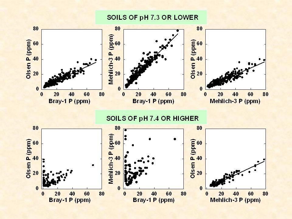 Critical Soil P Concentrations Model Bray-1M3-Col M3-ICP ------------------- ppm P ------------------ Cate-Nelson 13 16 20 Lin-Plateau 20 21 32 Quad-Plateau 26 28 43