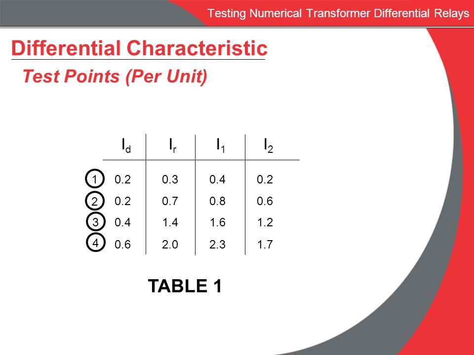 Testing Numerical Transformer Differential Relays Differential Characteristic Test Points (Per Unit) IdIrI1I2IdIrI1I2 10.20.30.40.2 0.20.70.80.6 0.41.