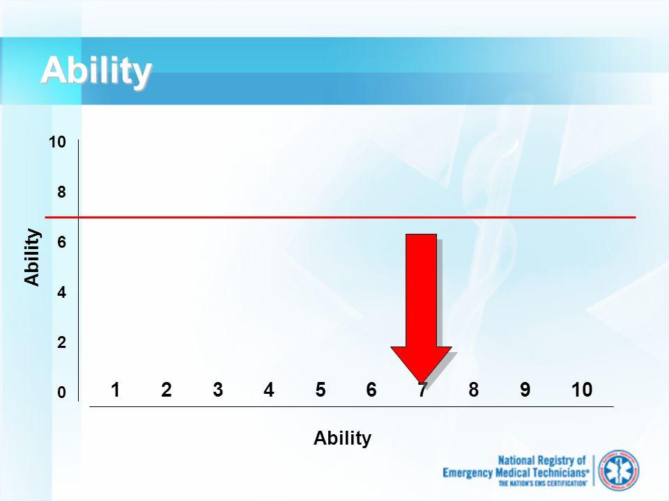 Ability 1 2 3 4 5 6 7 8 9 10 10 8 6 4 2 0 Ability