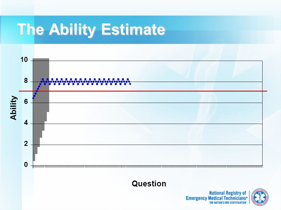 The Ability Estimate Ability Question 10 8 6 4 2 0
