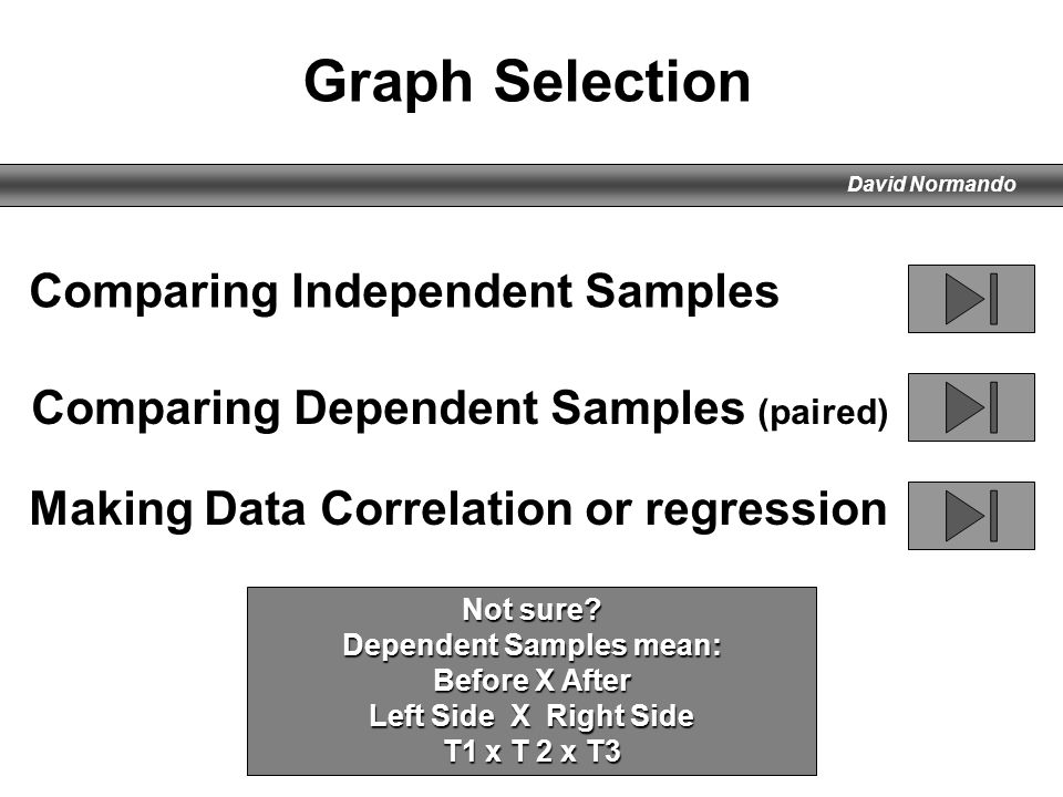 David Normando Comparing Independent Samples Making Data Correlation or regression Comparing Dependent Samples (paired) Graph Selection Not sure? Depe