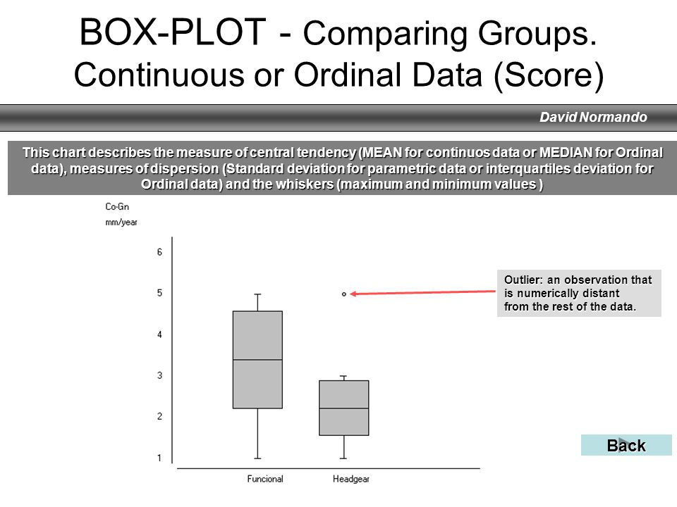 David Normando BOX-PLOT - Comparing Groups. Continuous or Ordinal Data (Score) This chart describes the measure of central tendency (MEAN for continuo
