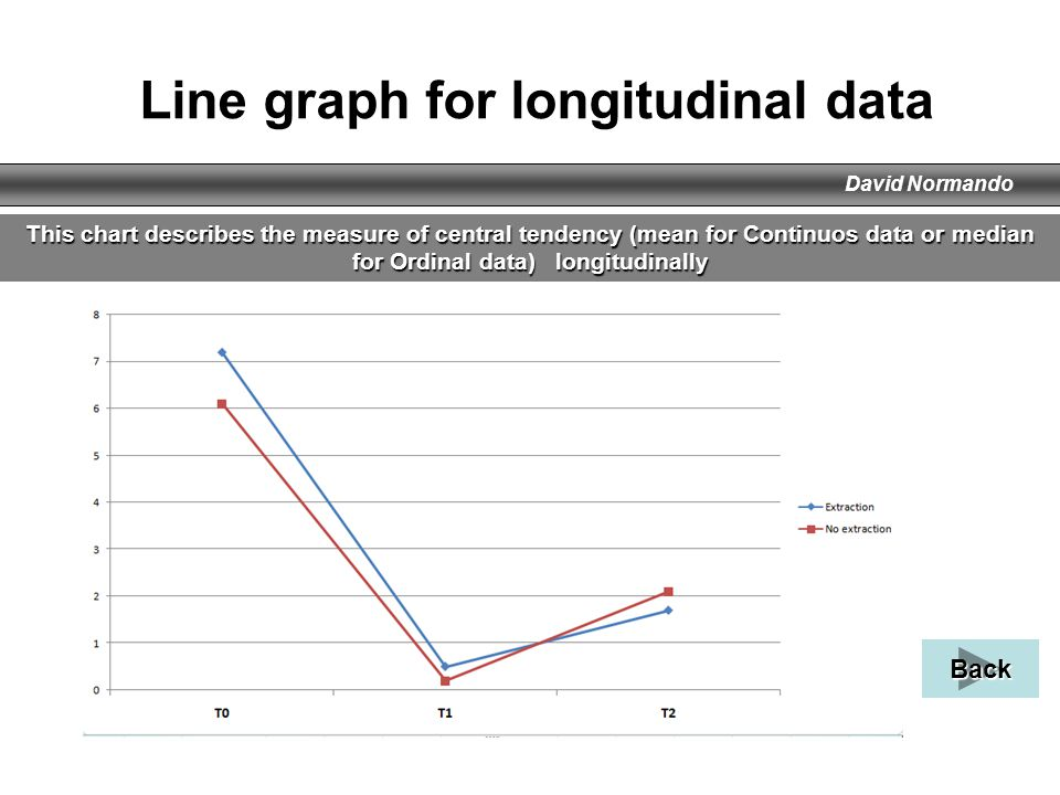 David Normando Line graph for longitudinal data This chart describes the measure of central tendency (mean for Continuos data or median for Ordinal da