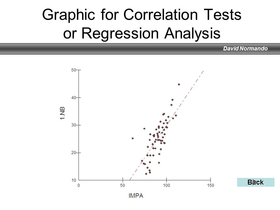 David Normando Graphic for Correlation Tests or Regression Analysis Back