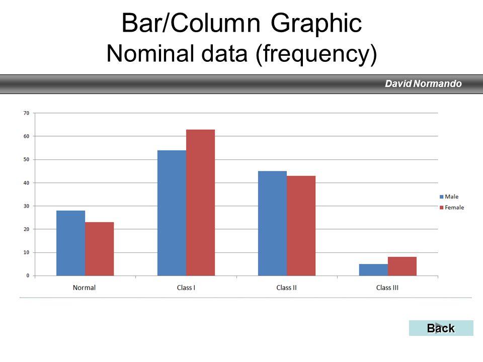 David Normando Bar/Column Graphic Nominal data (frequency) Back