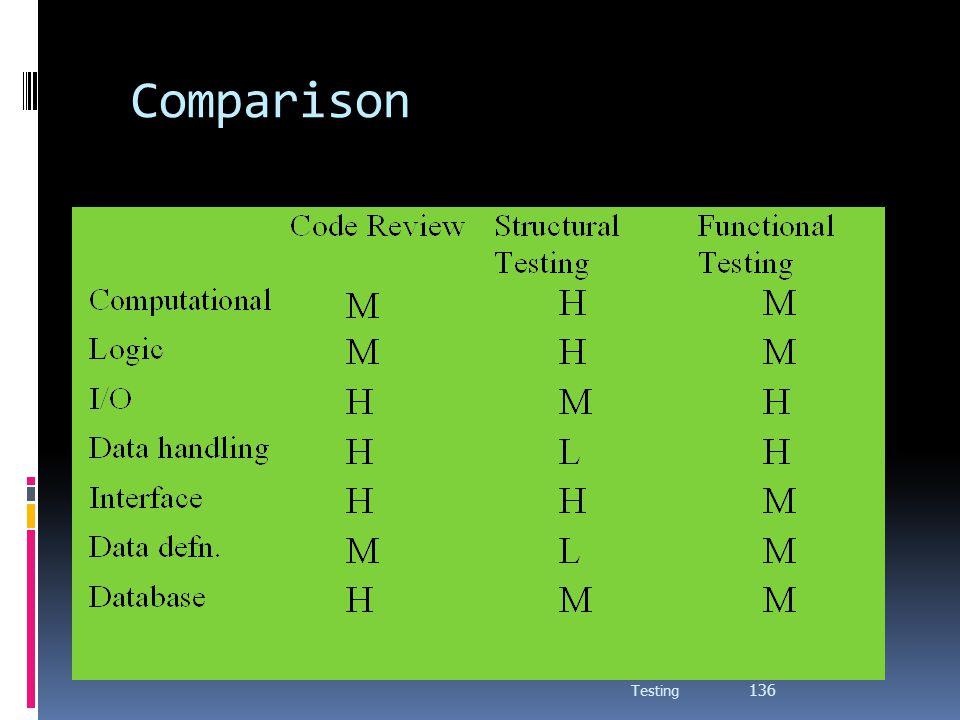 Comparison Testing 136