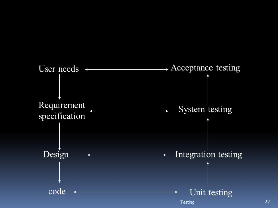 Testing 22 User needs Acceptance testing Requirement specification System testing Design code Integration testing Unit testing